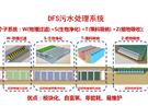 DFS污水处理系统